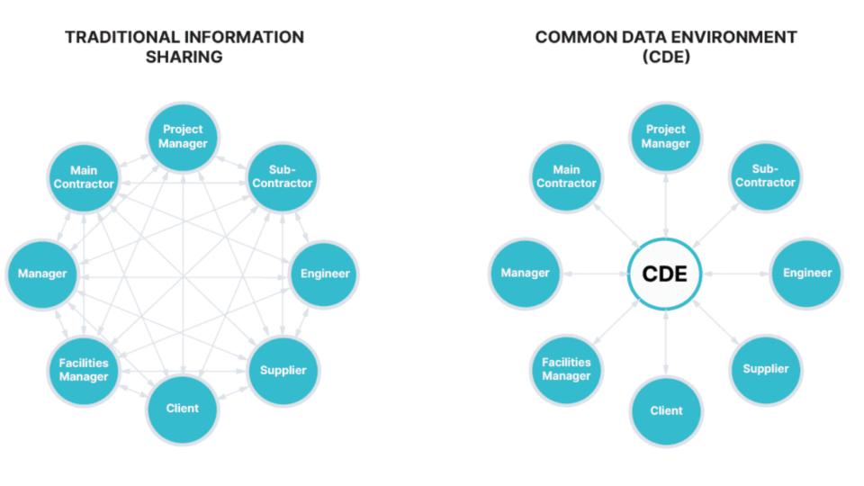 CDE Common Data Environment