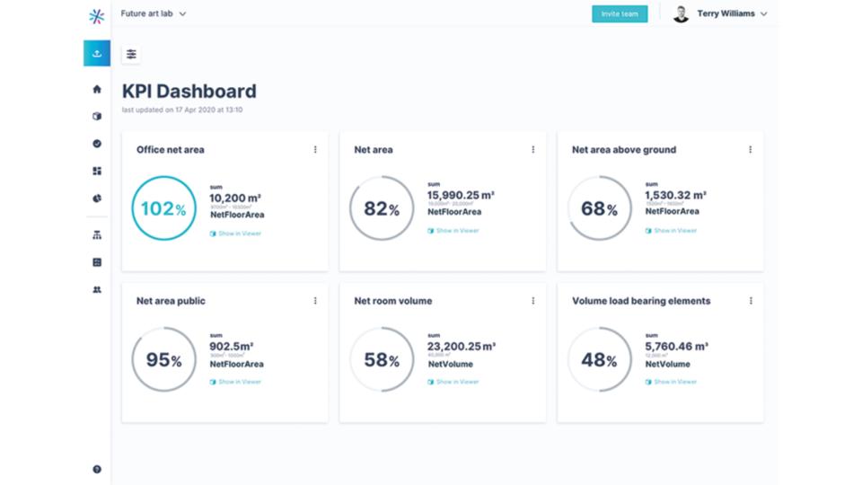 KPI Dashboard bimspot